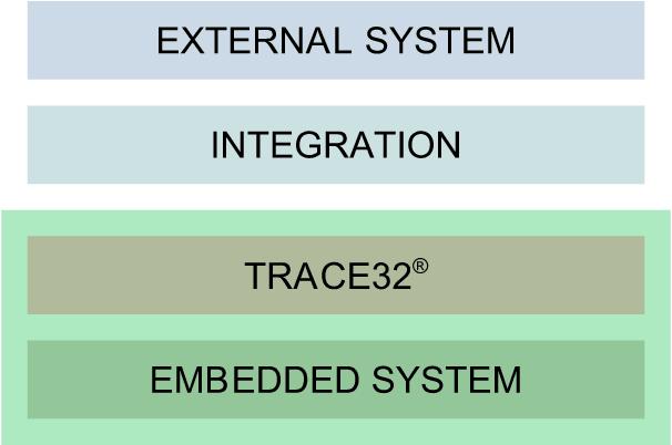 Integracja TRACE32®