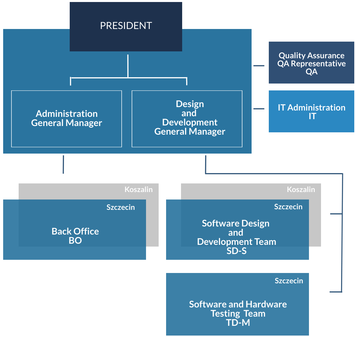 Gryftec company structure